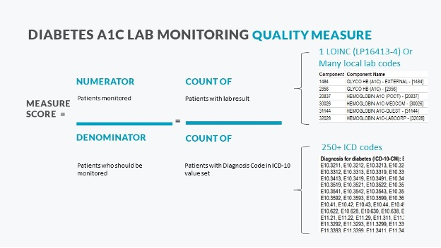 Diabetes A1C Lab Monitoring Quality Measures